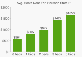 Graph of average rent prices for Fort Harrison State Park