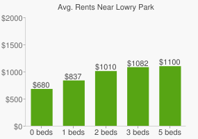 Graph of average rent prices for Lowry Park
