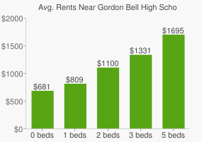 Graph of average rent prices for Gordon Bell High School