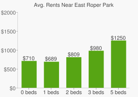Graph of average rent prices for East Roper Park