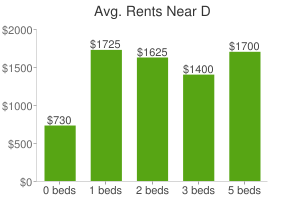 Graph of average rent prices for D