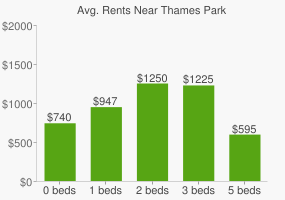 Graph of average rent prices for Thames Park