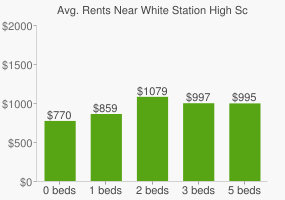 Graph of average rent prices for White Station High School