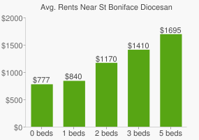 Graph of average rent prices for St Boniface Diocesan High School