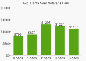 Graph of average rent prices for Veterans Park