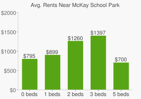 Graph of average rent prices for McKay School Park
