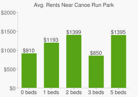 Graph of average rent prices for Canoe Run Park