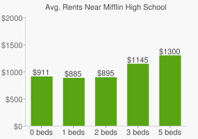 Graph of average rent prices for Mifflin High School