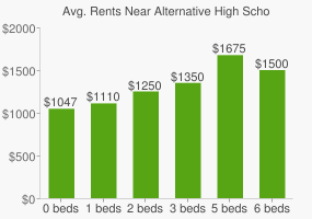 Graph of average rent prices for Alternative High School - Yes Academy