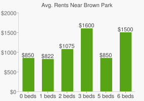 Graph of average rent prices for Brown Park