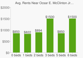Graph of average rent prices for Ocsar E. McClinton Jr. Waterfront Park