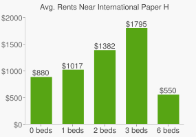 Graph of average rent prices for International Paper Headquarters