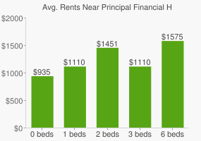 Graph of average rent prices for Principal Financial Headquarters