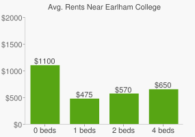 Graph of average rent prices for Earlham College