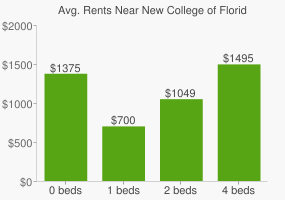 Graph of average rent prices for New College of Florida