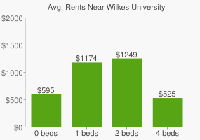 Graph of average rent prices for Wilkes University