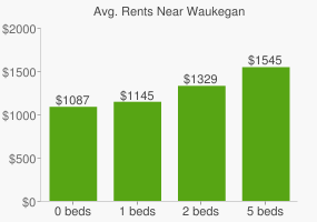 Graph of average rent prices for Waukegan