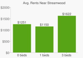 Graph of average rent prices for Streamwood