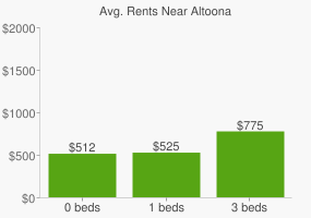 Graph of average rent prices for Altoona