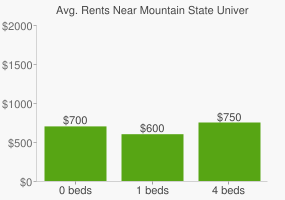 Graph of average rent prices for Mountain State University
