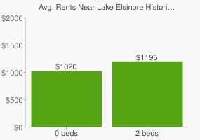 Graph of average rent prices for Lake Elsinore Historic District Lake Elsinore