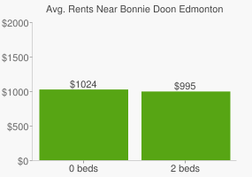 Graph of average rent prices for Bonnie Doon Edmonton