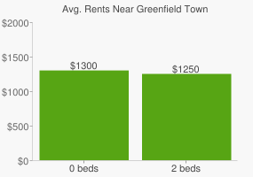 Graph of average rent prices for Greenfield Town