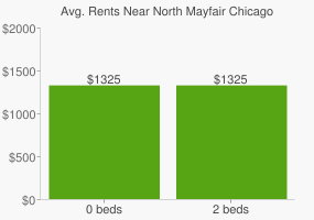 Graph of average rent prices for North Mayfair Chicago