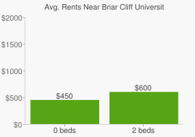 Graph of average rent prices for Briar Cliff University