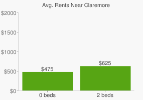 Graph of average rent prices for Claremore