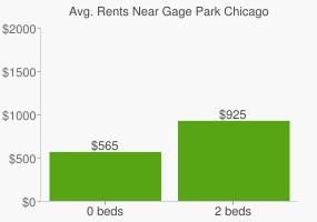 Graph of average rent prices for Gage Park Chicago