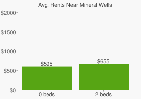 Graph of average rent prices for Mineral Wells