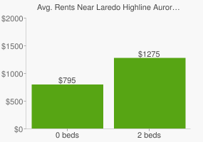 Graph of average rent prices for Laredo Highline Aurora