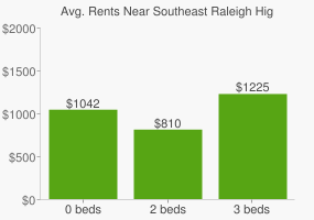 Graph of average rent prices for Southeast Raleigh High School