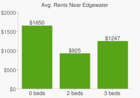 Graph of average rent prices for Edgewater