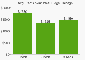 Graph of average rent prices for West Ridge Chicago