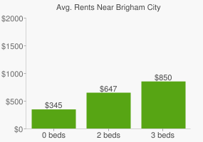 Graph of average rent prices for Brigham City