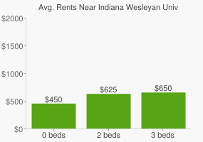 Graph of average rent prices for Indiana Wesleyan University