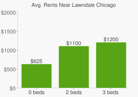 Graph of average rent prices for Lawndale Chicago