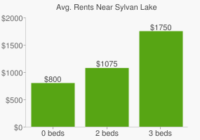 Graph of average rent prices for Sylvan Lake