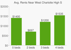 Graph of average rent prices for West Charlotte High School