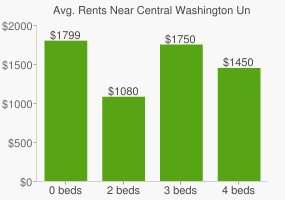 Graph of average rent prices for Central Washington University