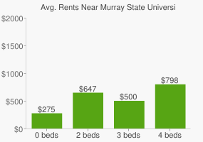 Graph of average rent prices for Murray State University