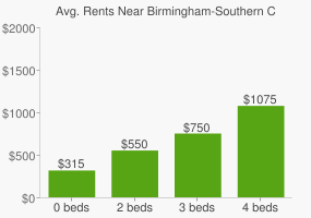 Graph of average rent prices for Birmingham-Southern College