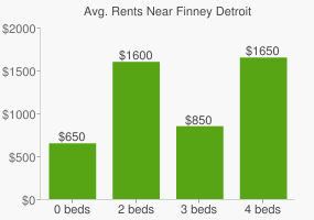 Graph of average rent prices for Finney Detroit