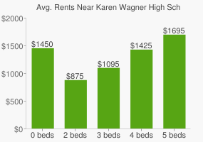 Graph of average rent prices for Karen Wagner High School