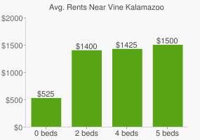 Graph of average rent prices for Vine Kalamazoo