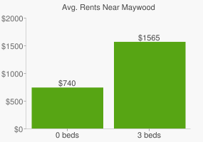 Graph of average rent prices for Maywood