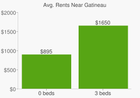 Graph of average rent prices for Gatineau