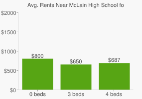 Graph of average rent prices for McLain High School for Science & Techno